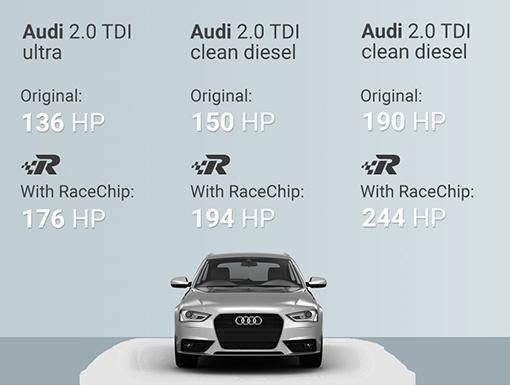 Chip Tuning Beograd Srbija - Race Chip Audi A4