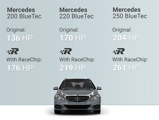 Chip Tuning Beograd Srbija - Race Chip Mercedes Benz E