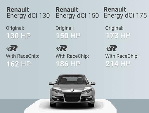 Chip Tuning Beograd Srbija - Race Chip Renault Laguna