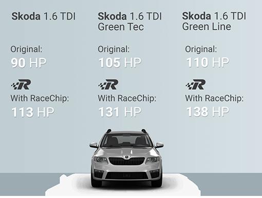 Chip Tuning Beograd Srbija - Race Chip Škoda Octavia