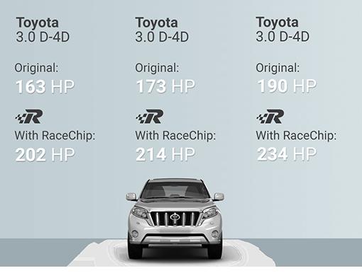 Chip Tuning Beograd Srbija - Race Chip Toyota Land Cruiser