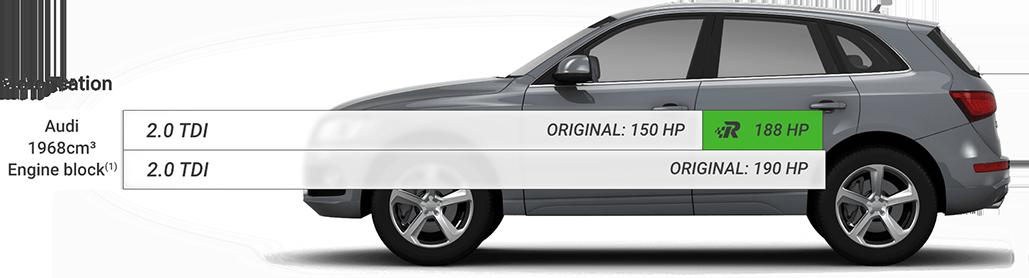 Chip Tuning Beograd Srbija - Race Chip Audi Q5