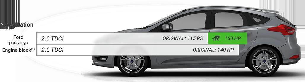 Chip Tuning Beograd Srbija - Race Chip Ford Focus