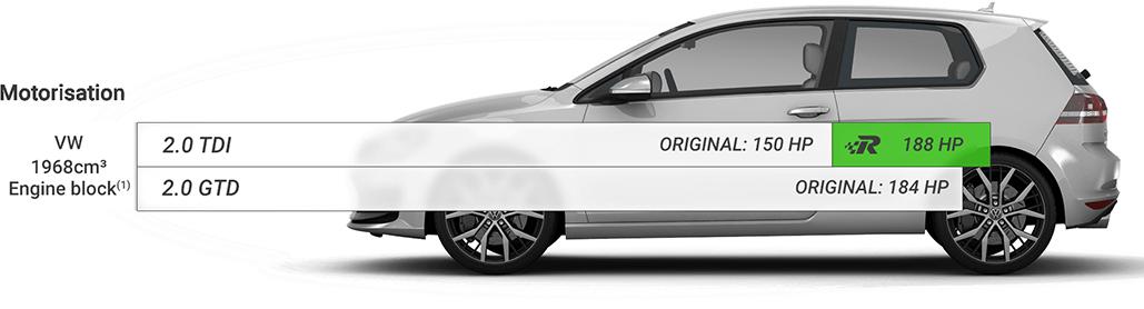Chip Tuning Beograd Srbija - Race Chip VW Golf